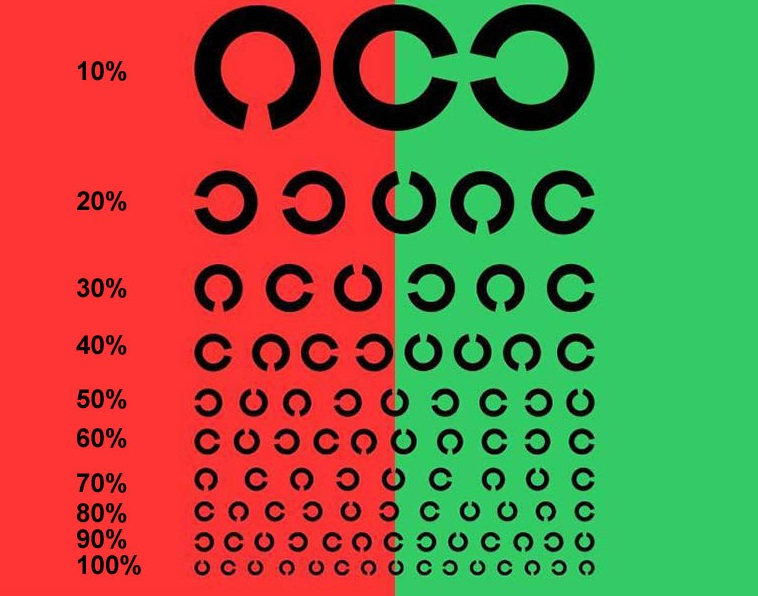 Тесты для проверки зрения