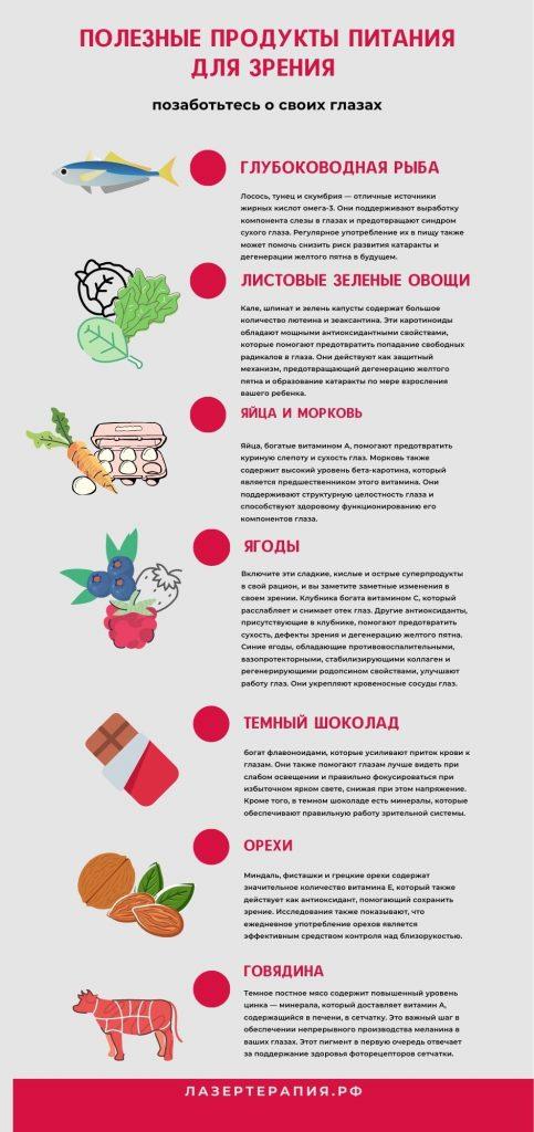 Полезные продукты для зрения_памятка